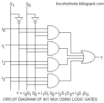 MULTIPLEXER AND ITS TYPES